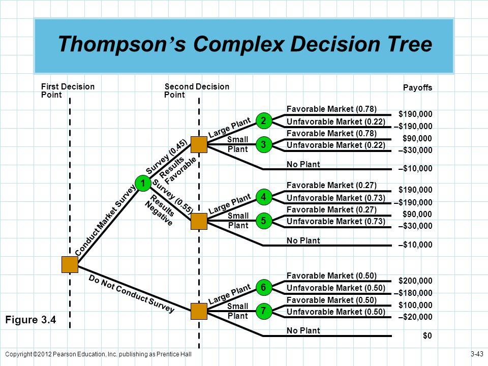 Copyright ©2012 Pearson Education, Inc. publishing as Prentice Hall 3-43 Thompson s Complex Decision Tree First Decision Point Second Decision Point F