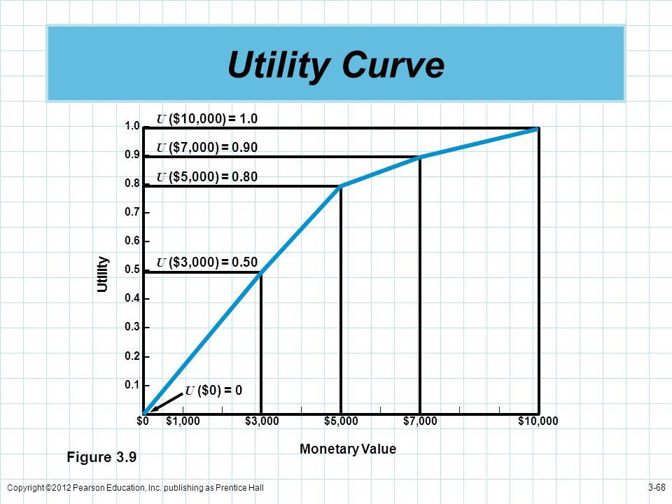 Copyright ©2012 Pearson Education, Inc. publishing as Prentice Hall 3-68 Utility Curve U ($7,000) = 0.90 U ($5,000) = 0.80 U ($3,000) = 0.50 U ($0) =