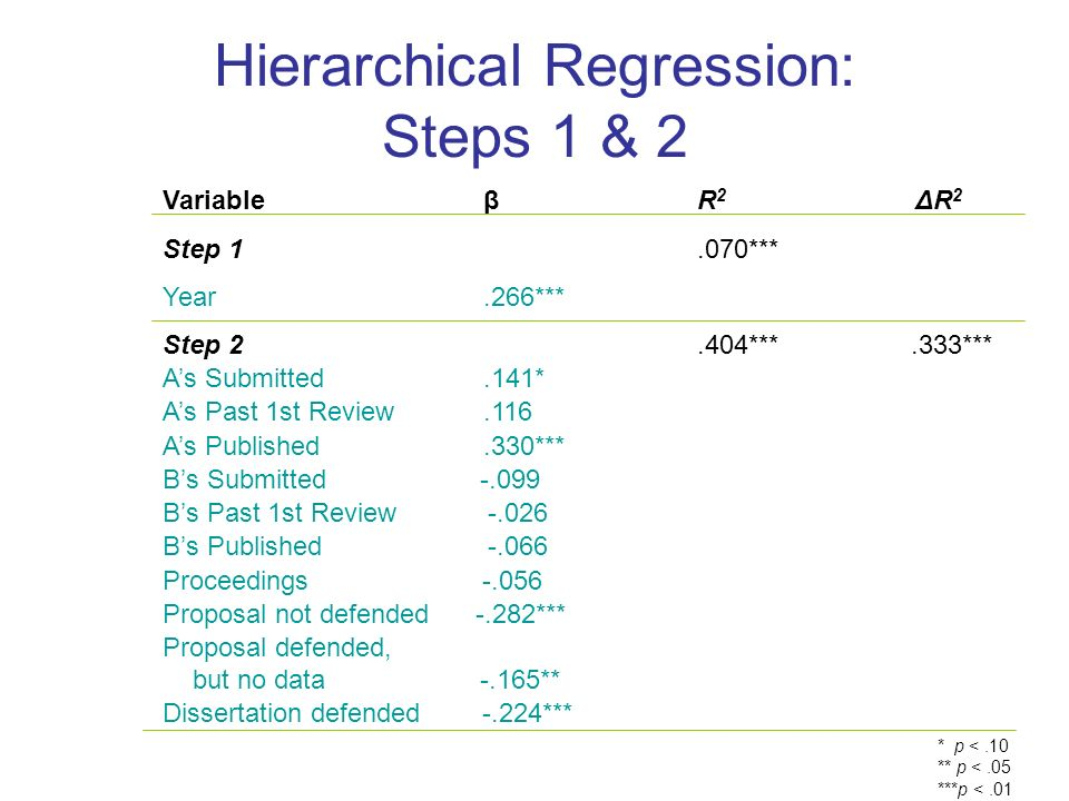 Hierarchical Regression: Steps 1 & 2 VariableβR 2 ΔR 2 Step 1.070*** Year.266*** Step 2.404***.333*** As Submitted.141* As Past 1st Review.116 As Published.330*** Bs Submitted Bs Past 1st Review Bs Published Proceedings Proposal not defended -.282*** Proposal defended, but no data -.165** Dissertation defended -.224*** * p <.10 ** p <.05 ***p <.01