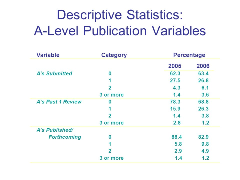 Descriptive Statistics: A-Level Publication Variables Variable Category Percentage As Submitted or more As Past 1 Review or more As Published/ Forthcoming or more