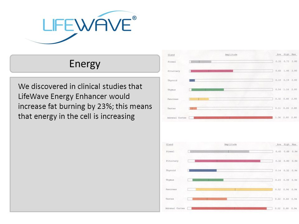 We discovered in clinical studies that LifeWave Energy Enhancer would increase fat burning by 23%; this means that energy in the cell is increasing En