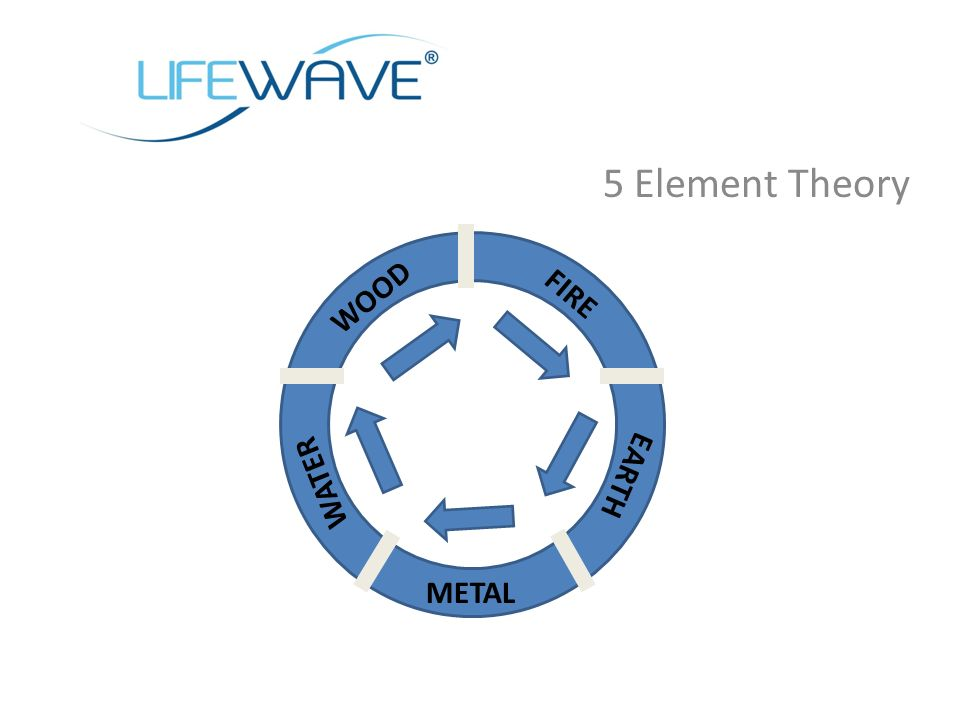 5 Element Theory WOOD FIRE EARTH METAL WATER