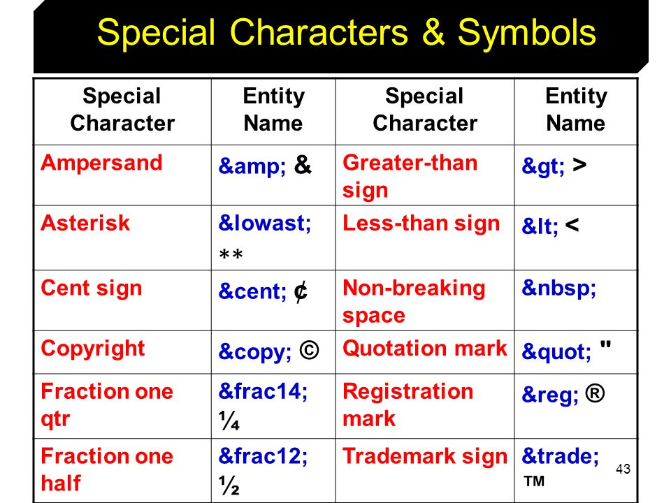 43 Special Characters & Symbols Special Character Entity Name Special Character Entity Name Ampersand & & Greater-than sign > > Asterisk&lowast