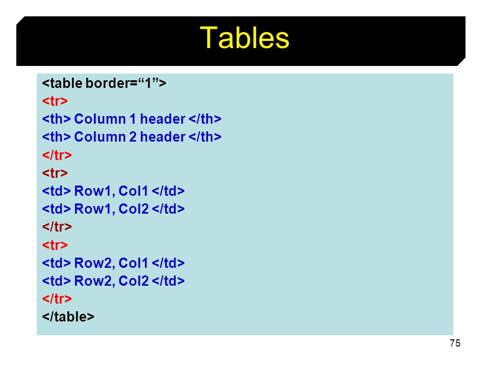 75 Tables Column 1 header Column 2 header Row1, Col1 Row1, Col2 Row2, Col1 Row2, Col2
