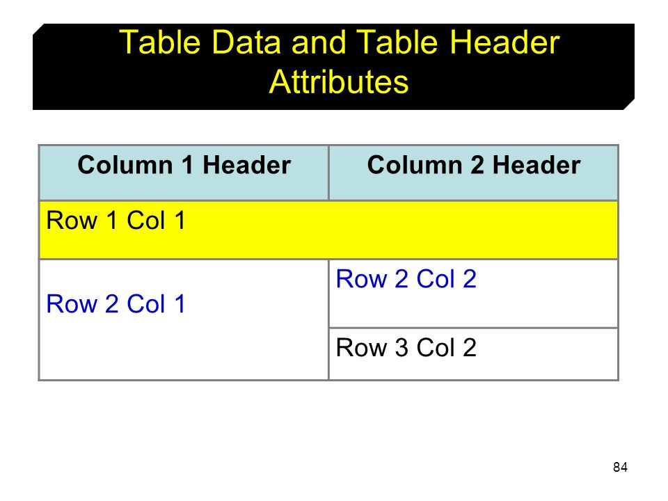 84 Table Data and Table Header Attributes Column 1 HeaderColumn 2 Header Row 1 Col 1 Row 2 Col 1 Row 2 Col 2 Row 3 Col 2
