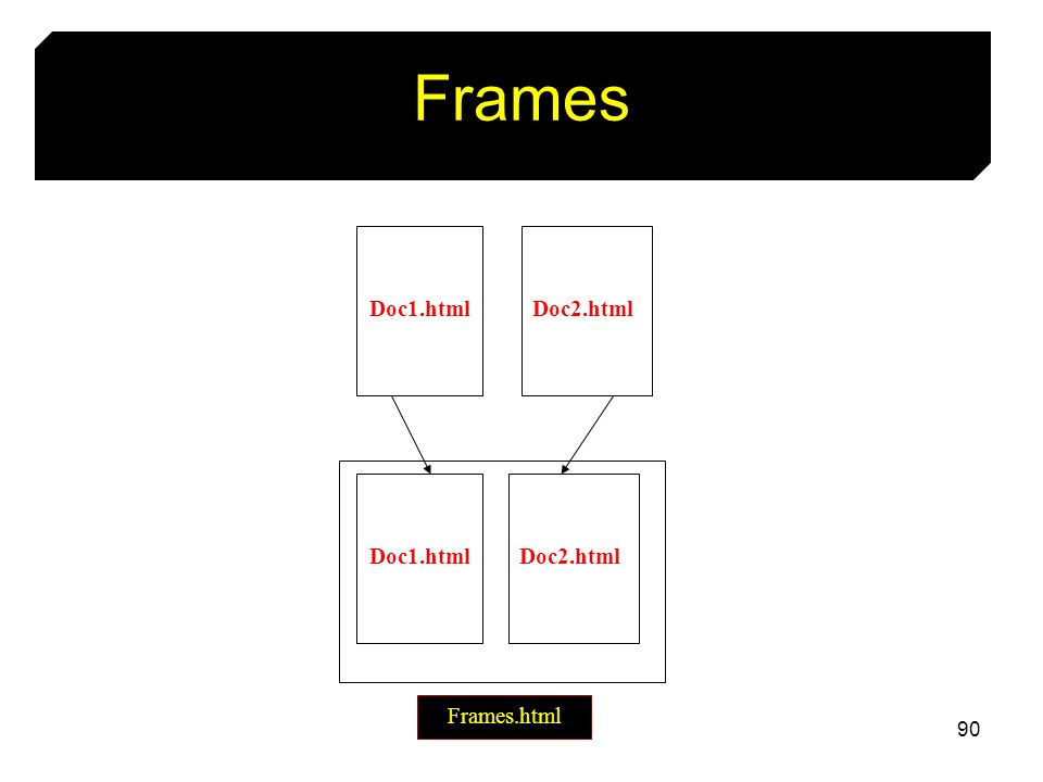 90 Frames Doc2.htmlDoc1.html Frames.html Doc2.htmlDoc1.html