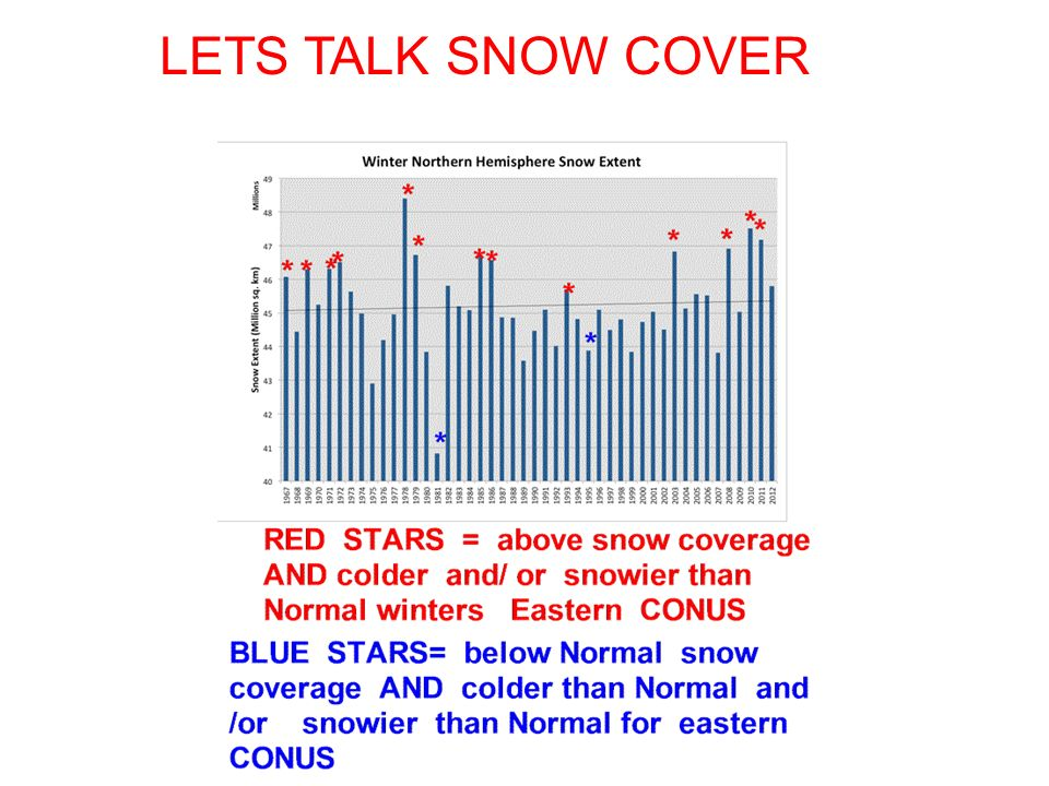 LETS TALK SNOW COVER