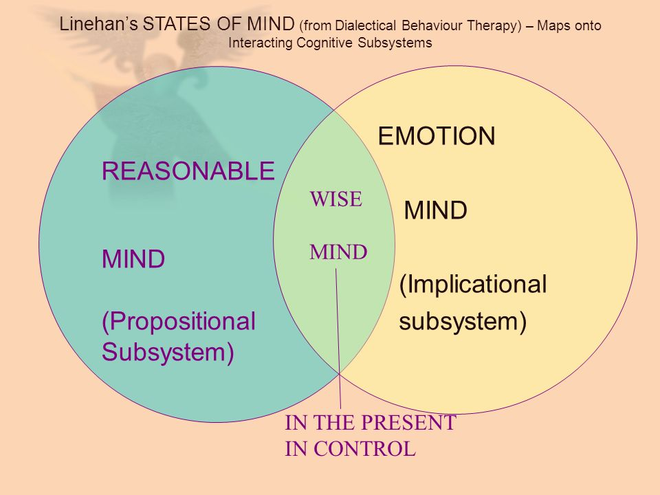 Linehans STATES OF MIND (from Dialectical Behaviour Therapy) – Maps onto Interacting Cognitive Subsystems EMOTION MIND (Implicational subsystem) REASO