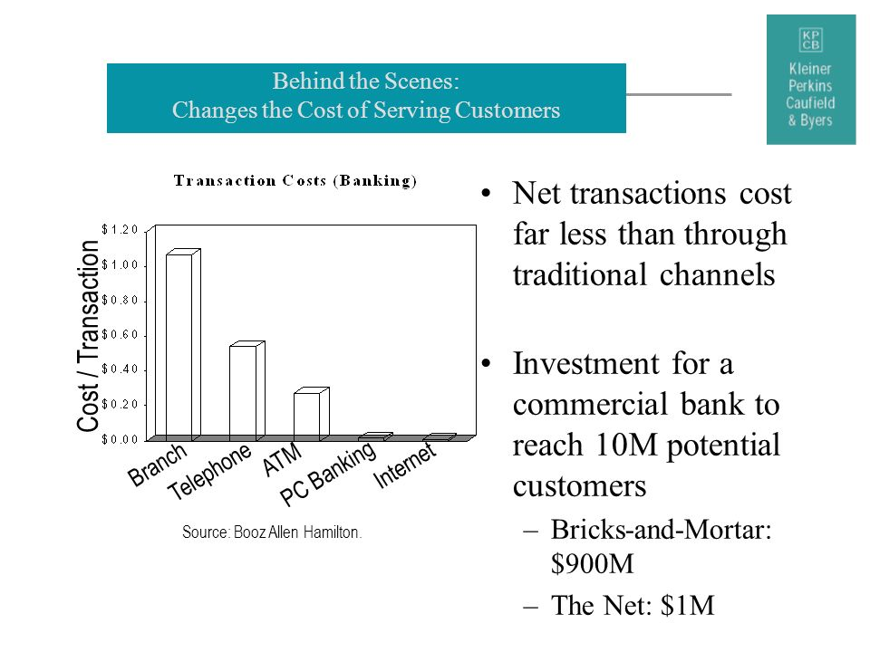 Behind the Scenes: Changes the Cost of Serving Customers Net transactions cost far less than through traditional channels Investment for a commercial