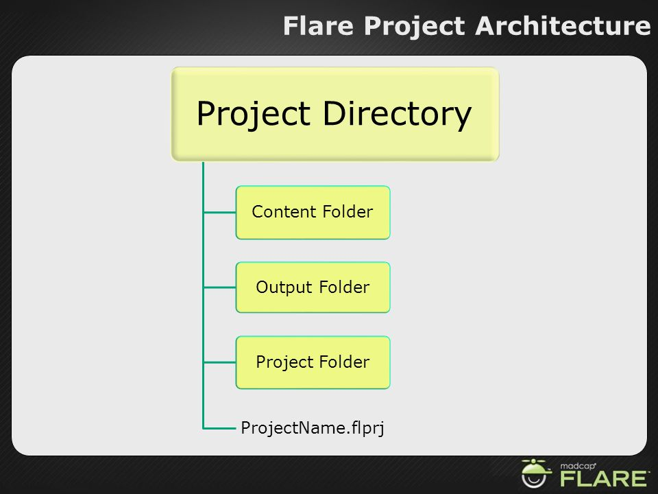 Flare Project Architecture Project Directory Content Folder Output Folder Project Folder ProjectName.flprj