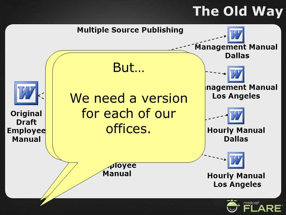 The Old Way Multiple Source Publishing Original Draft Employee Manual Hourly Employee Manual Management Employee Manual Management Manual Dallas Manag