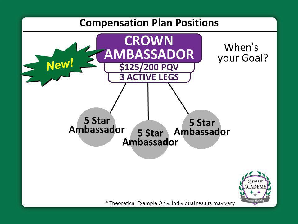 Compensation Plan Positions 3 ACTIVE LEGS $125/200 PQV CROWN AMBASSADOR 5 Star Ambassador * Theoretical Example Only. Individual results may vary When