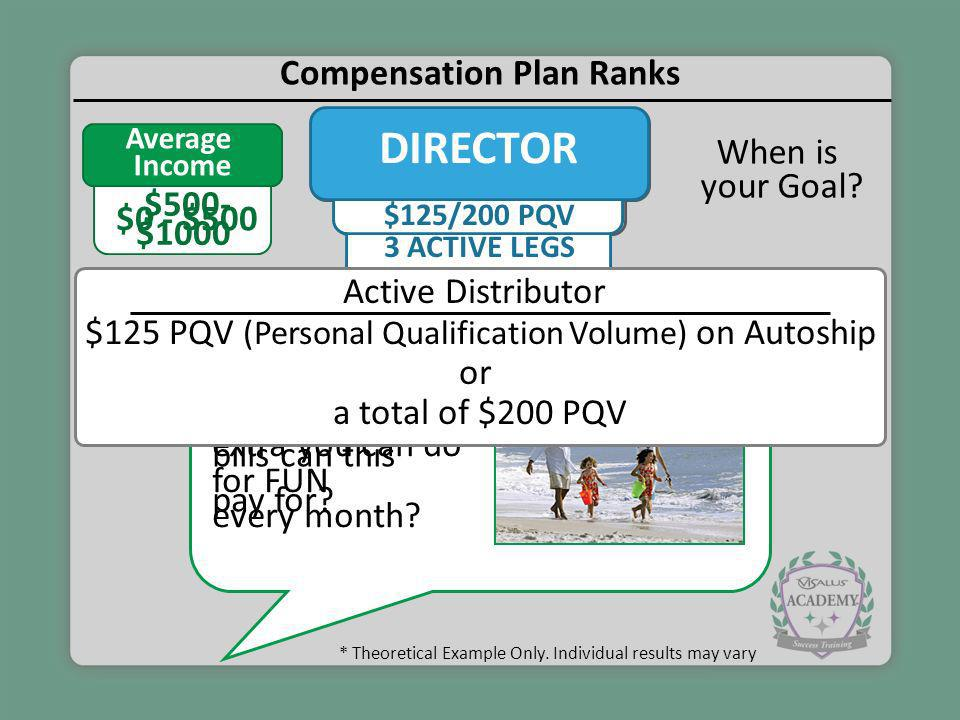 Compensation Plan Ranks $125/200 PQV ASSOCIATE $2K GQV 3 ACTIVE LEGS $125/200 PQV DIRECTOR Average Income $0 - $500 $500- $1000 * Theoretical Example
