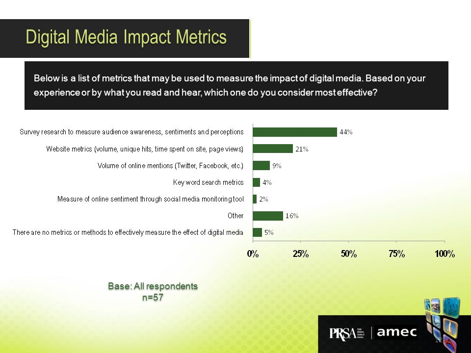 12 Below is a list of metrics that may be used to measure the impact of digital media.