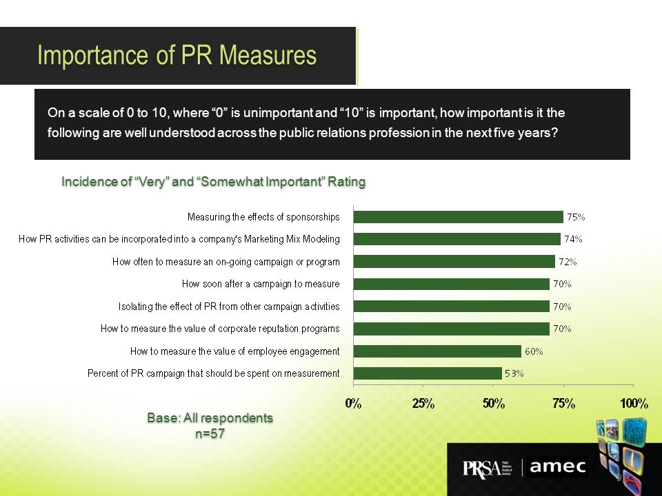 9 On a scale of 0 to 10, where 0 is unimportant and 10 is important, how important is it the following are well understood across the public relations profession in the next five years.