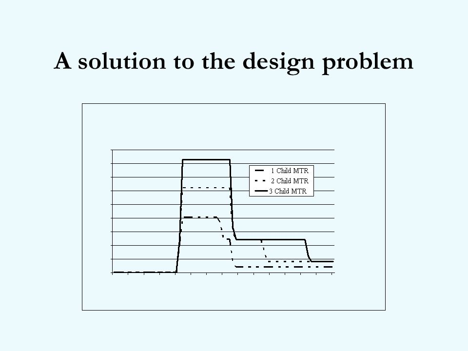 A solution to the design problem