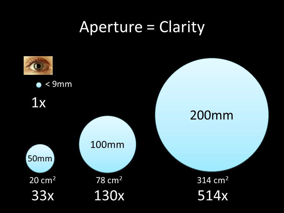 Aperture = Clarity 50mm 100mm 200mm 20 cm 2 33x 78 cm 2 130x 314 cm 2 514x < 9mm 1x