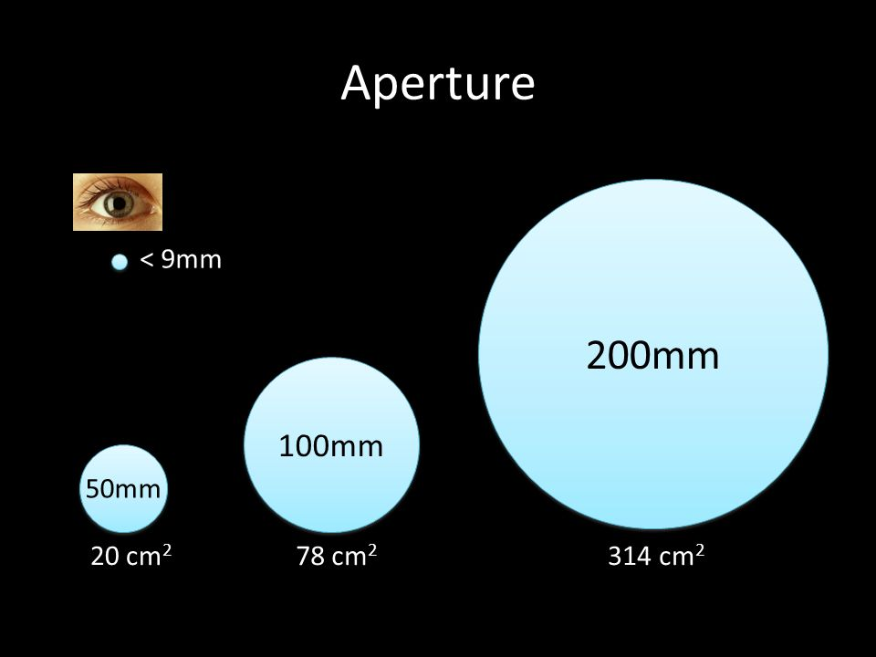 Aperture 50mm 100mm 200mm 20 cm 2 78 cm 2 314 cm 2 < 9mm