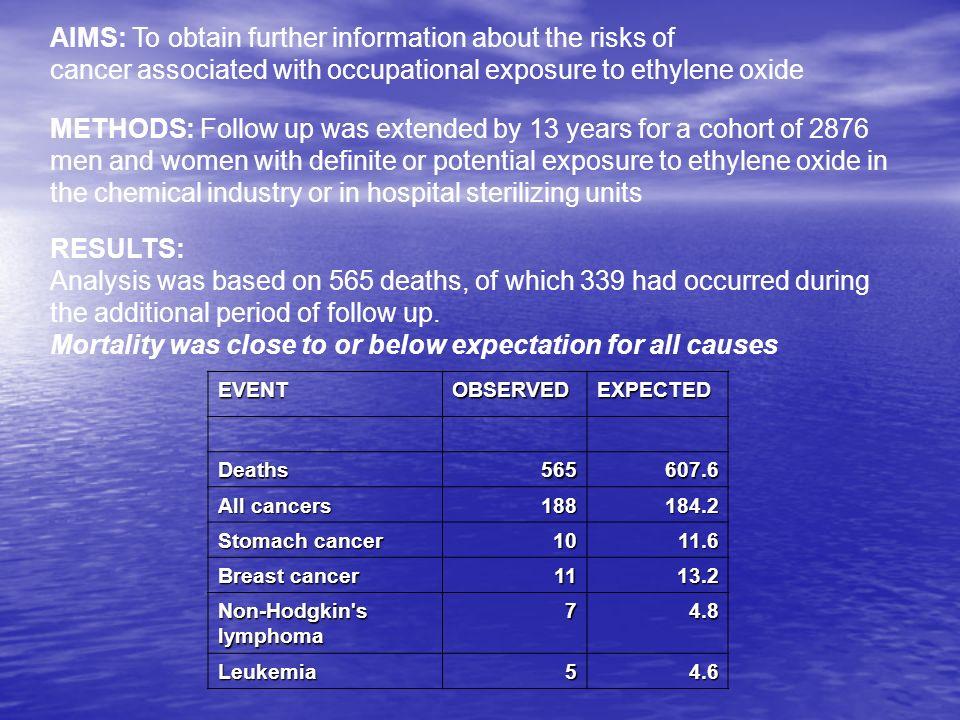 Occupational Exposure Standards