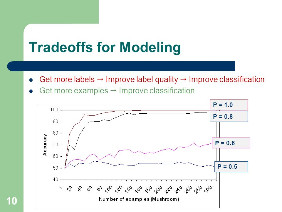 10 Tradeoffs for Modeling Get more labels Improve label quality Improve classification Get more examples Improve classification P = 0.5 P = 0.6 P = 0.8 P = 1.0