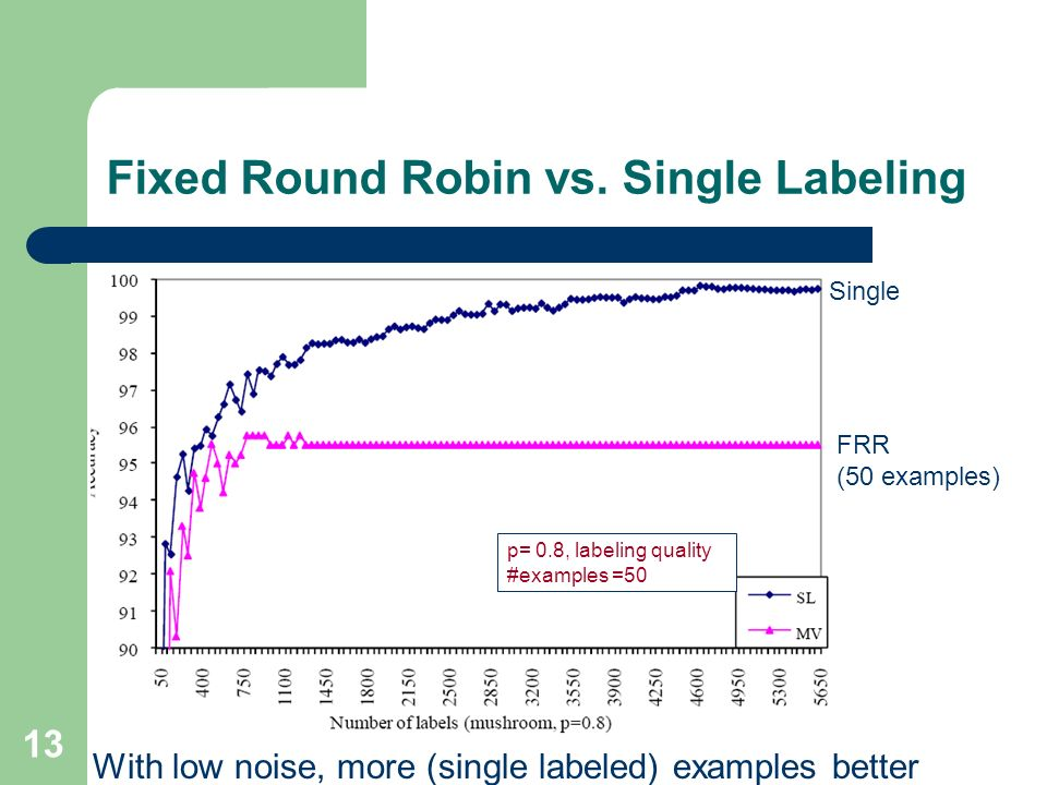 13 Fixed Round Robin vs. Single Labeling p= 0.8, labeling quality #examples =50 FRR (50 examples) Single With low noise, more (single labeled) example