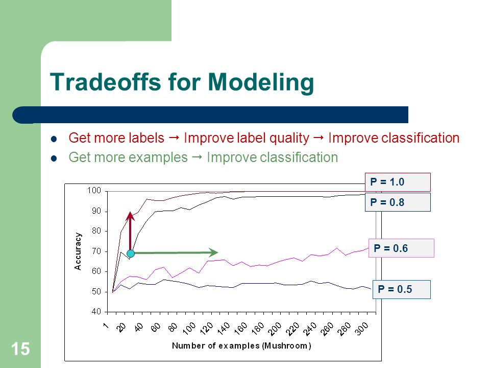 15 Tradeoffs for Modeling Get more labels Improve label quality Improve classification Get more examples Improve classification P = 0.5 P = 0.6 P = 0.