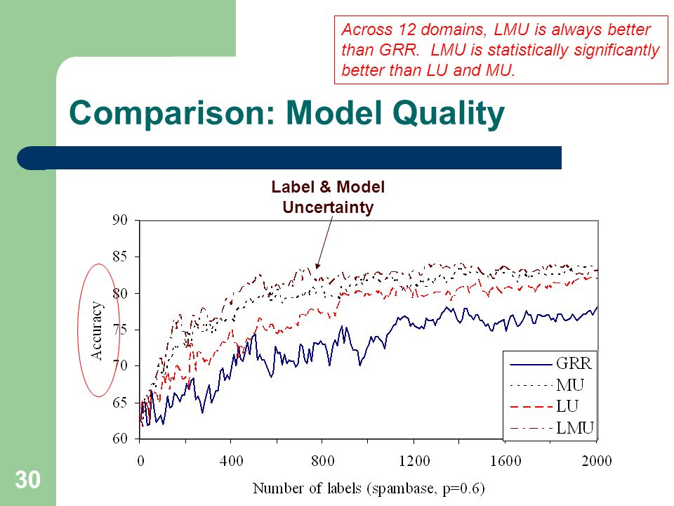 30 Comparison: Model Quality Label & Model Uncertainty Across 12 domains, LMU is always better than GRR.