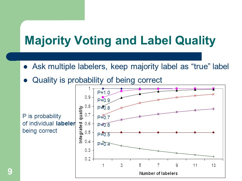9 Majority Voting and Label Quality P=0.4 P=0.5 P=0.6 P=0.7 P=0.8 P=0.9 P=1.0 Ask multiple labelers, keep majority label as true label Quality is probability of being correct P is probability of individual labeler being correct