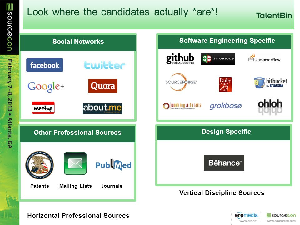 Look where the candidates actually *are*! Social Networks Software Engineering Specific Design Specific Other Professional Sources Horizontal Professi
