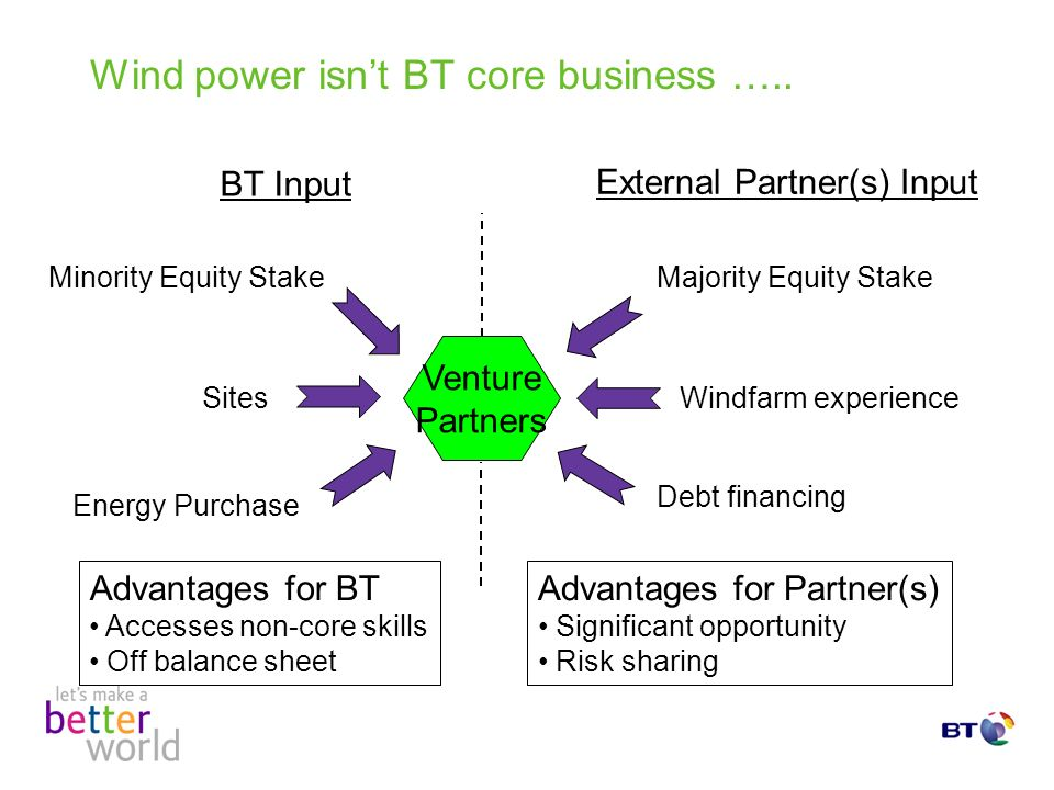Wind power isnt BT core business …..
