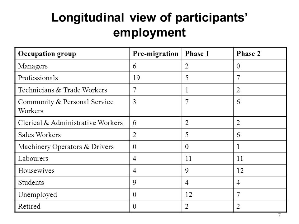 7 Longitudinal view of participants employment Occupation groupPre-migrationPhase 1Phase 2 Managers620 Professionals1957 Technicians & Trade Workers71