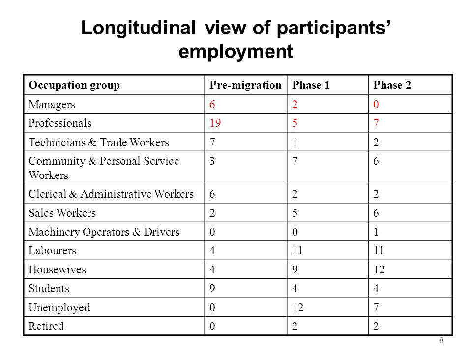 8 Longitudinal view of participants employment Occupation groupPre-migrationPhase 1Phase 2 Managers620 Professionals1957 Technicians & Trade Workers71