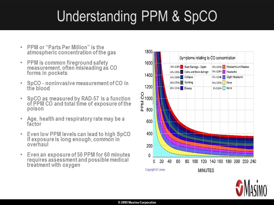 © 2008 Masimo Corporation Understanding PPM & SpCO PPM or Parts Per Million is the atmospheric concentration of the gas PPM is common fireground safet