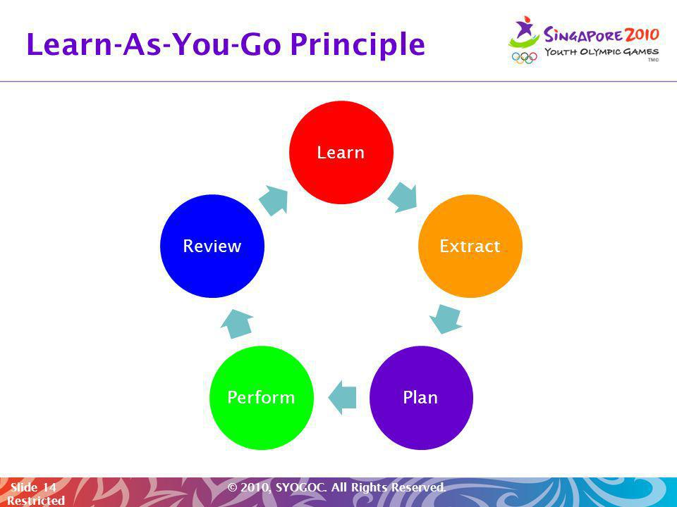 Slide 14 © 2010, SYOGOC. All Rights Reserved. Restricted Learn-As-You-Go Principle LearnExtractPlanPerformReview