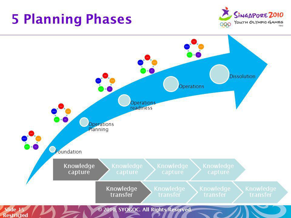 Slide 15 © 2010, SYOGOC. All Rights Reserved. Restricted 5 Planning Phases Foundation Operations Planning Operations readiness Operations Dissolution