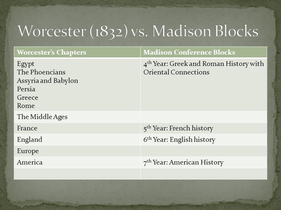 Worcesters ChaptersMadison Conference Blocks Egypt The Phoencians Assyria and Babylon Persia Greece Rome 4 th Year: Greek and Roman History with Oriental Connections The Middle Ages France5 th Year: French history England6 th Year: English history Europe America7 th Year: American History