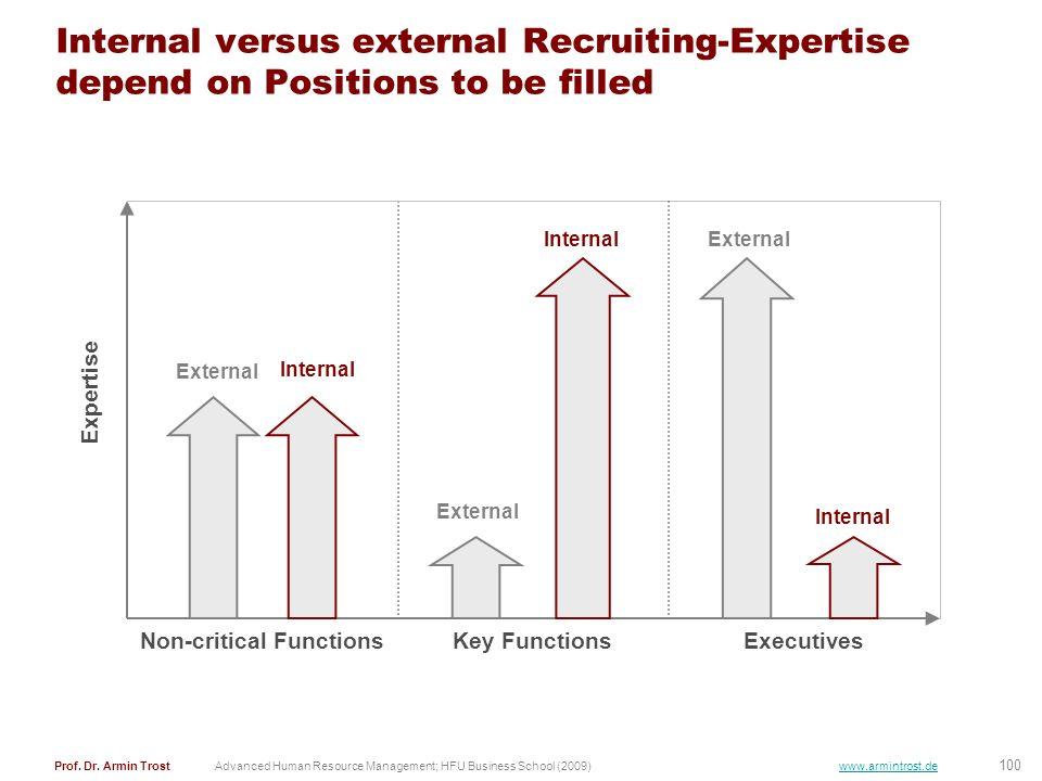 100 Prof. Dr. Armin TrostAdvanced Human Resource Management; HFU Business School (2009) www.armintrost.de Internal versus external Recruiting-Expertis