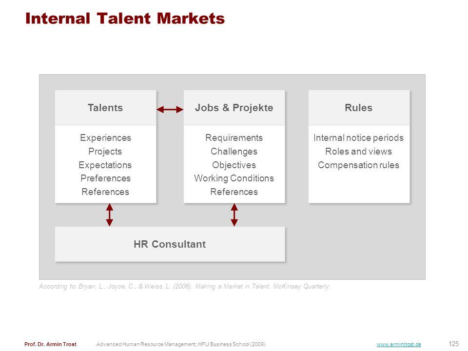 125 Prof. Dr. Armin TrostAdvanced Human Resource Management; HFU Business School (2009) www.armintrost.de Internal Talent Markets Talents Experiences