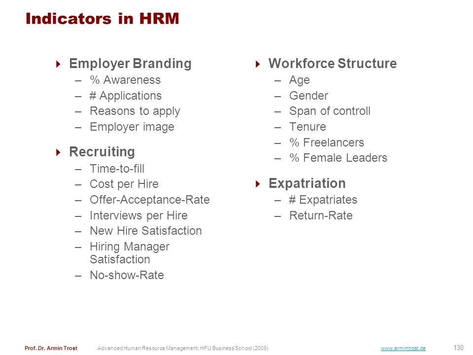 130 Prof. Dr. Armin TrostAdvanced Human Resource Management; HFU Business School (2009) www.armintrost.de Indicators in HRM Employer Branding –% Aware