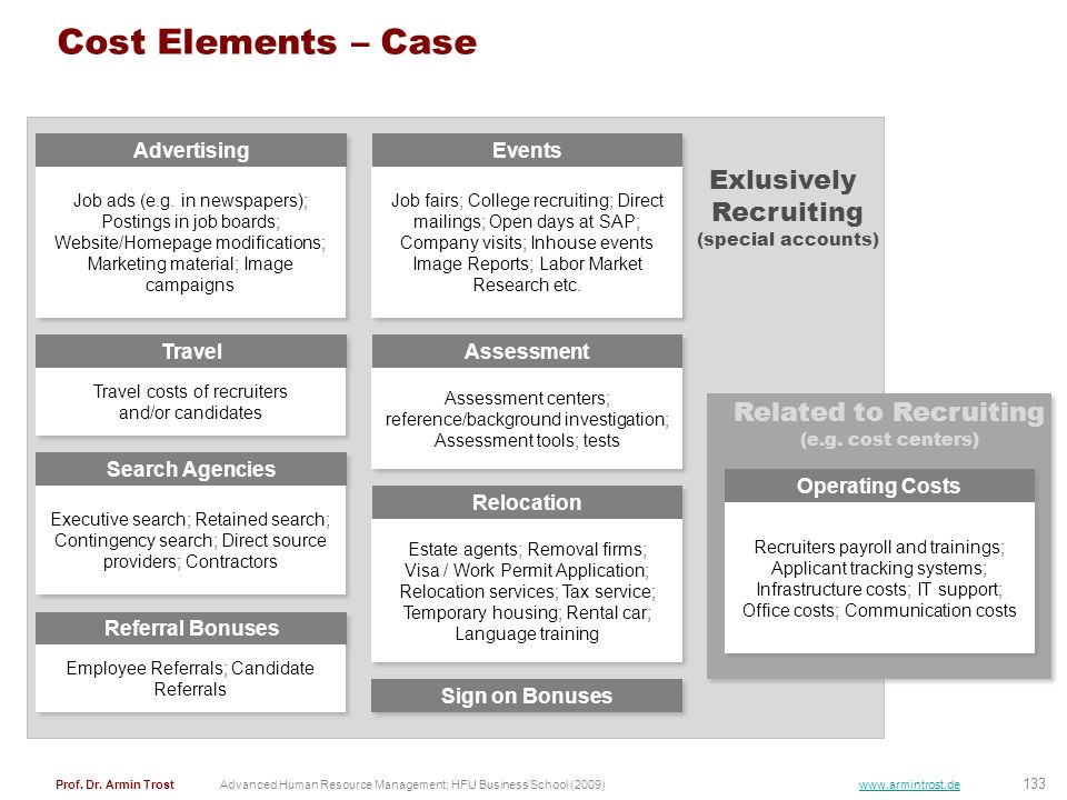 133 Prof. Dr. Armin TrostAdvanced Human Resource Management; HFU Business School (2009) www.armintrost.de Cost Elements – Case Advertising Job ads (e.