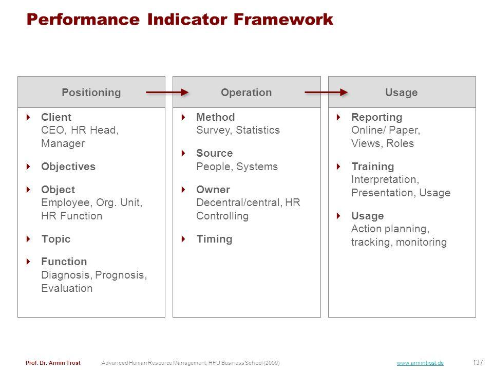 137 Prof. Dr. Armin TrostAdvanced Human Resource Management; HFU Business School (2009) www.armintrost.de Performance Indicator Framework Client CEO,