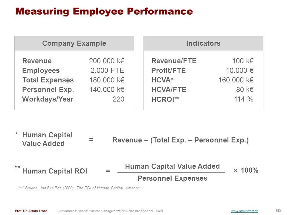 143 Prof. Dr. Armin TrostAdvanced Human Resource Management; HFU Business School (2009) www.armintrost.de Measuring Employee Performance Revenue200.00