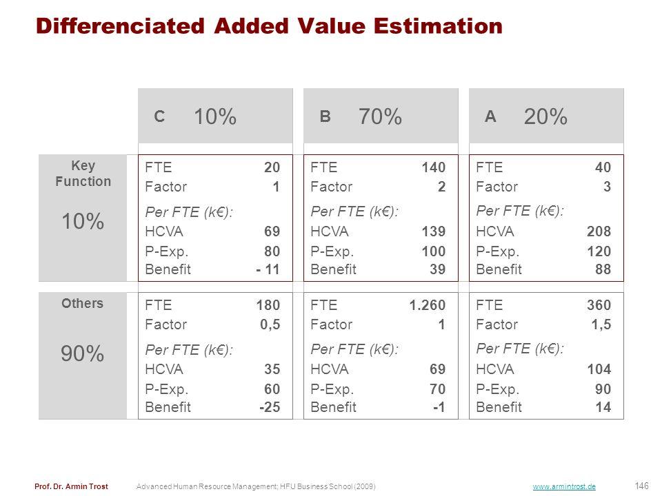 146 Prof. Dr. Armin TrostAdvanced Human Resource Management; HFU Business School (2009) www.armintrost.de Differenciated Added Value Estimation Key Fu
