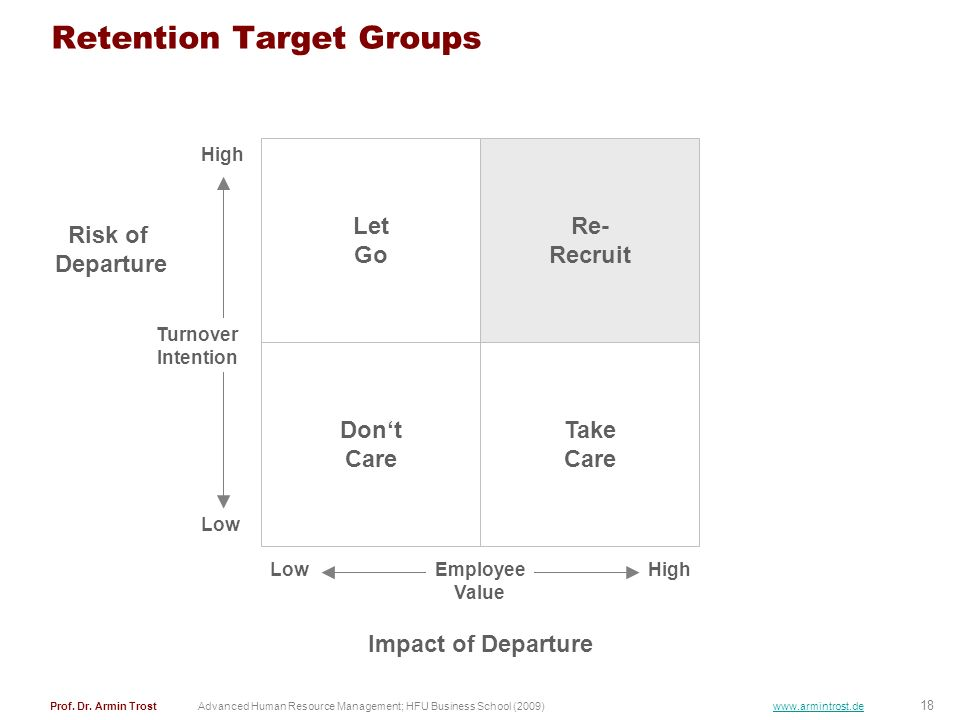 18 Prof. Dr. Armin TrostAdvanced Human Resource Management; HFU Business School (2009) www.armintrost.de Retention Target Groups Let Go Re- Recruit Do
