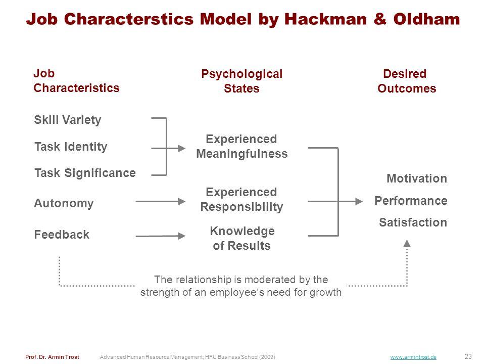 23 Prof. Dr. Armin TrostAdvanced Human Resource Management; HFU Business School (2009) www.armintrost.de Job Characterstics Model by Hackman & Oldham
