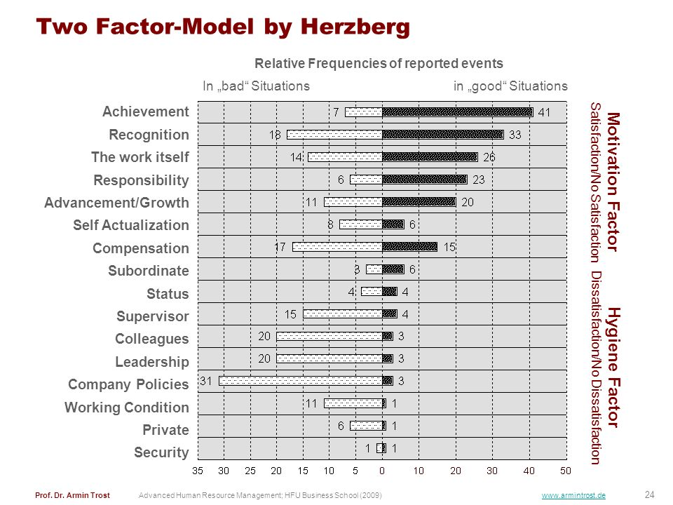 24 Prof. Dr. Armin TrostAdvanced Human Resource Management; HFU Business School (2009) www.armintrost.de Two Factor-Model by Herzberg Achievement Reco
