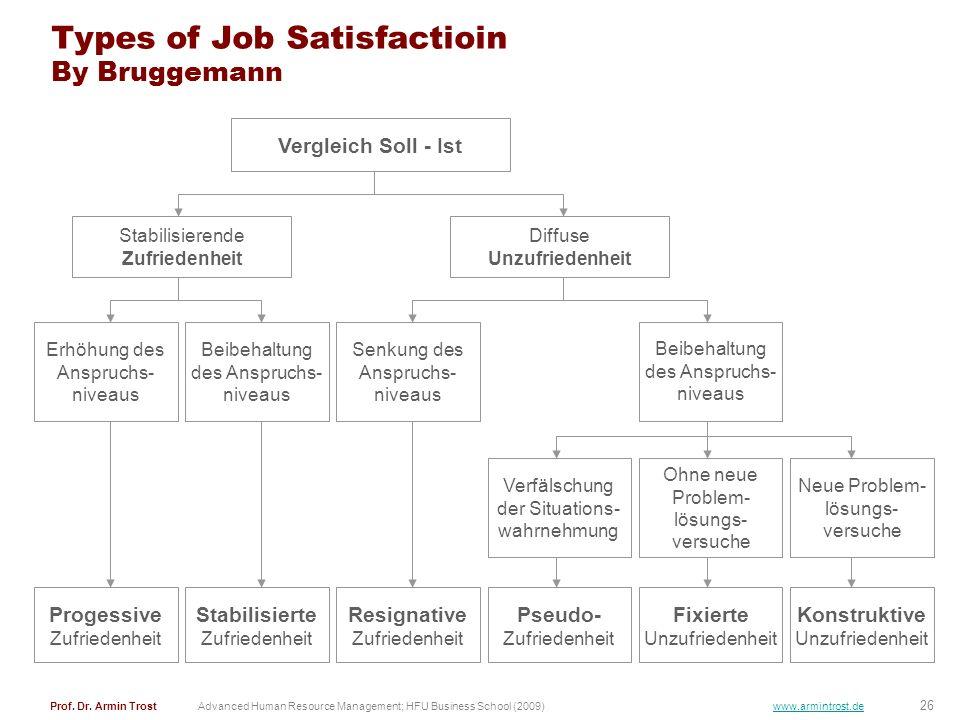 26 Prof. Dr. Armin TrostAdvanced Human Resource Management; HFU Business School (2009) www.armintrost.de Types of Job Satisfactioin By Bruggemann Verg