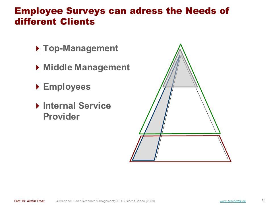 31 Prof. Dr. Armin TrostAdvanced Human Resource Management; HFU Business School (2009) www.armintrost.de Employee Surveys can adress the Needs of diff