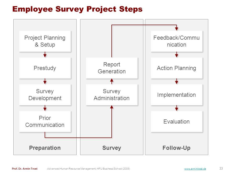 33 Prof. Dr. Armin TrostAdvanced Human Resource Management; HFU Business School (2009) www.armintrost.de SurveyFollow-Up Employee Survey Project Steps