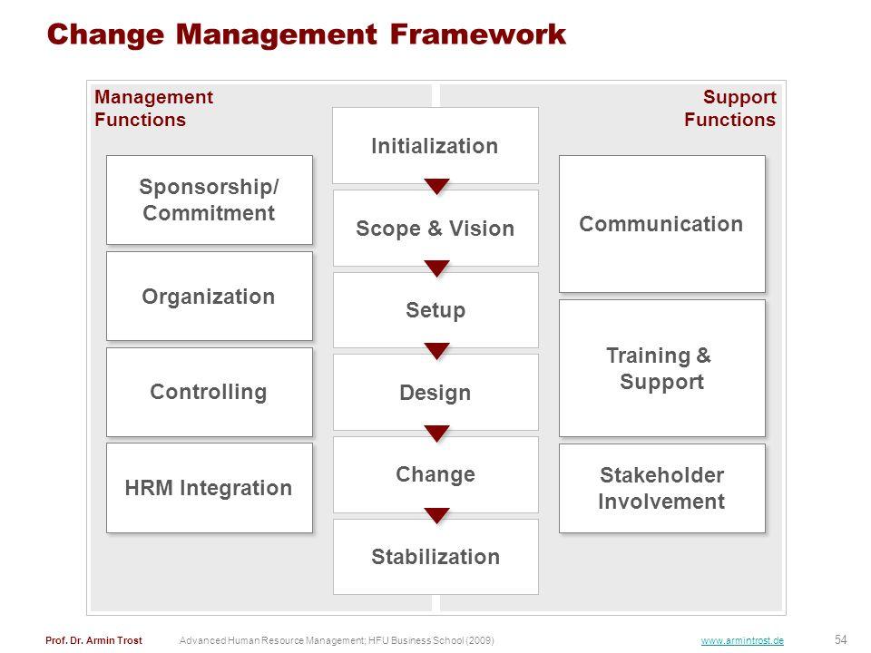 54 Prof. Dr. Armin TrostAdvanced Human Resource Management; HFU Business School (2009) www.armintrost.de Support Functions Management Functions Change